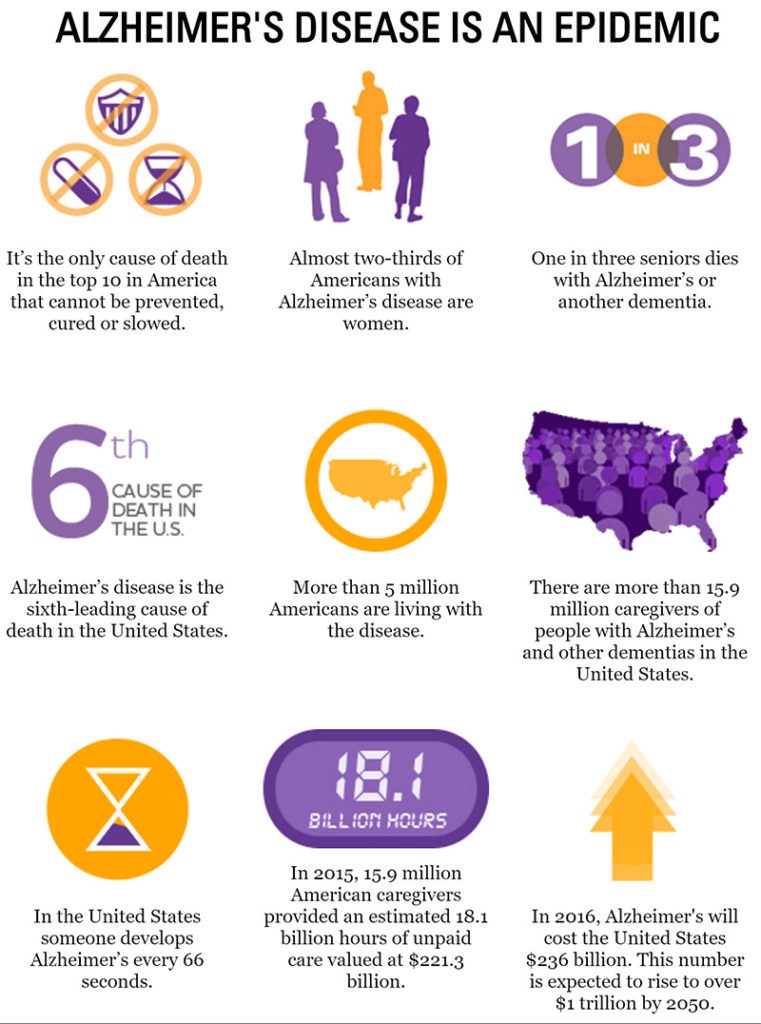 walk-to-end-alzheimers-about-alzheimers