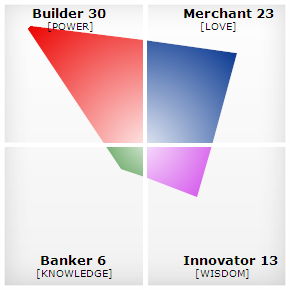 CVI-builder