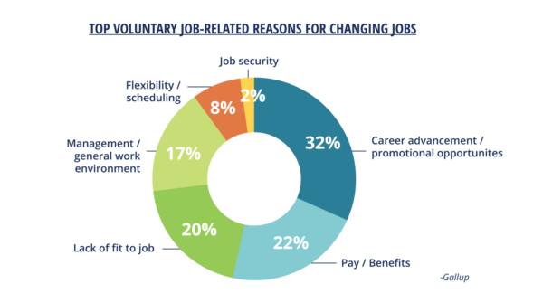 top-voluntary-job-related-reasons-changing-jobs-gallup-aliat