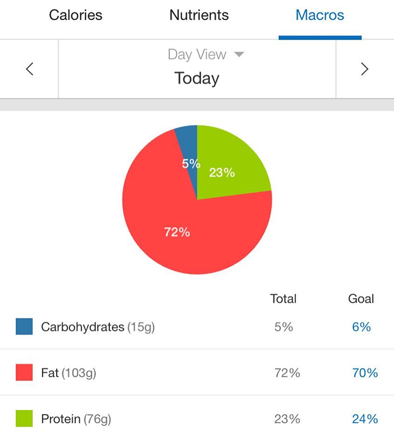 track-macros-my-fitness-pal-keto-diet-ketogenic-macronutrients-aliat