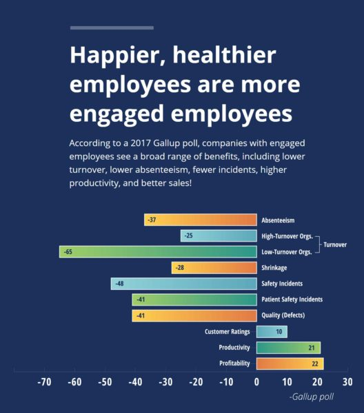 happy-employees-engaged-productivity-gallup-aliat-professional-employer-organization